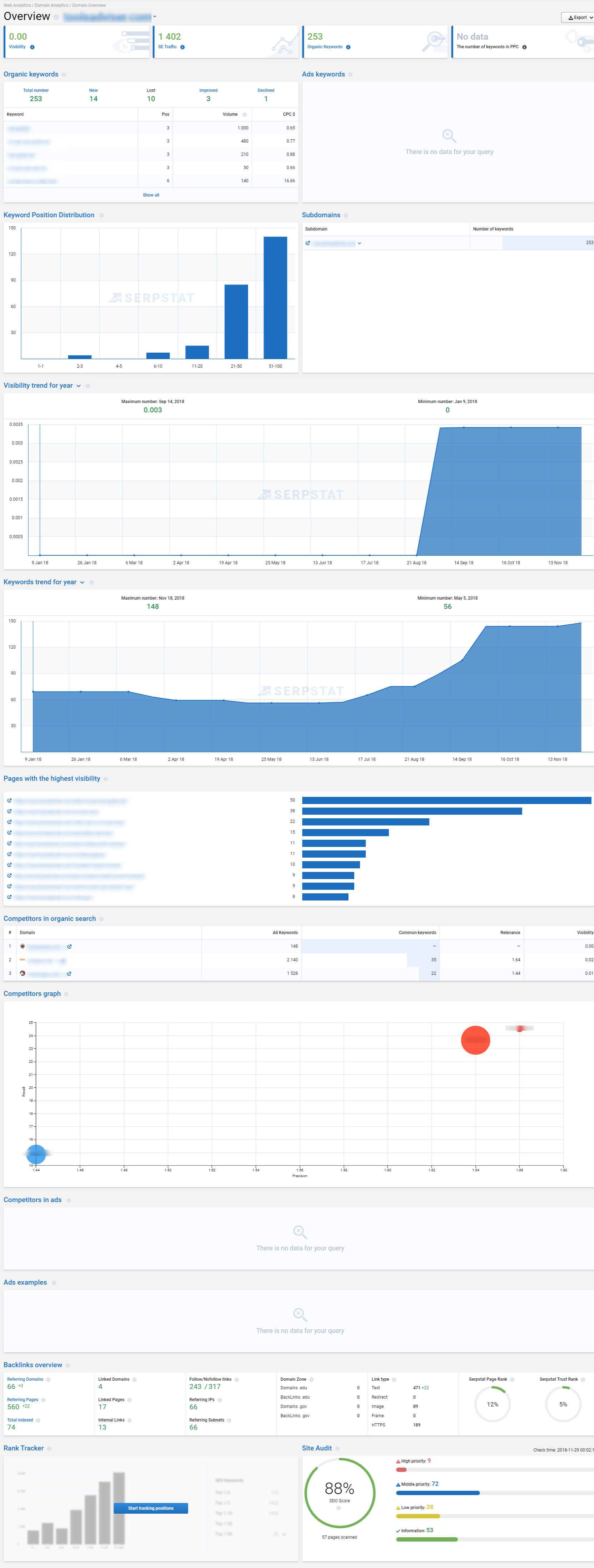 niche site overview with serpstat